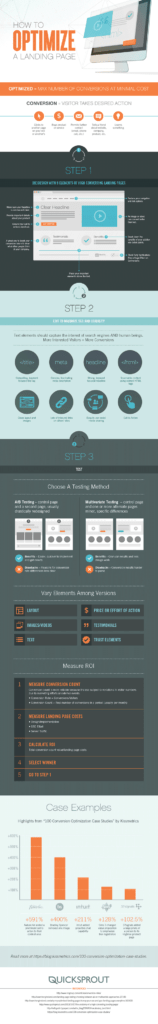 How to Optimize a Landing Page Infographic