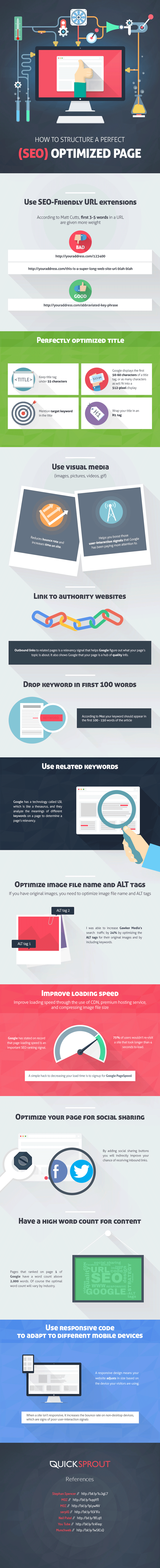 How to Create an SEO-Optimized Web Page - Infographic